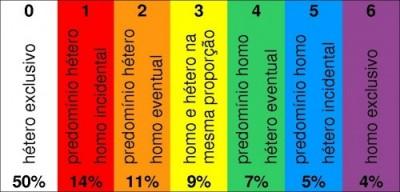Tabela de Kinsey - classifica de 0 a 6 os níveis de sexualidade
