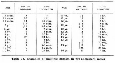 Tabela 34, uma das cinco tabelas que documentam que o protocolo de abuso sexual da equipe de Kinsey no livro Conduta Humana no Homem (1948).